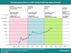 Bitcoin Cash Price History Chart Chart Of The Day Bitcoin Reward Halving And Price History