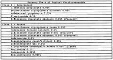 Topical Corticosteroids Chart Patent Wo2012087443a1 Pharmaceutical Formulations