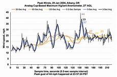 Anemometer Wind Speed Chart Windstorm Ranks 1995 2006 Adjusted