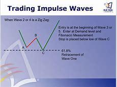 Trading Strategies Using Elliot Wave Theory