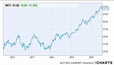 Wells Fargo Bank Stock Chart Is Wells Fargo A Solid Long Term Bet Wells Fargo Amp Co