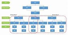 Sap Organizational Structure Configuration Of Organizational Structure In S 4 Hana Ewm