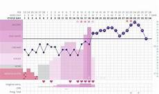 Normal Ovulation Temperature Chart Detecting Pregnancy Or Ovulation On Your Basal Body