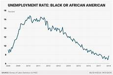 U5 Unemployment Chart Black Unemployment Rate Up After Trump State Of The Union