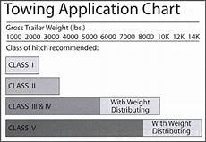 Acme Hitch Application Chart How To Choose Amp Install Trailer Hitch