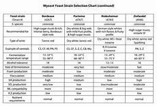 Wine Yeast Strain Chart Choosing Wine Yeast Strains