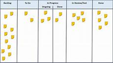 Kanban Board Kanban Whaa I Released A Monster 10 Recommendations