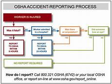 Osha Recordable Chart The Main Challenges Of Osha Recordkeeping Compliance Sbc