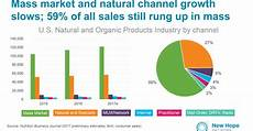 Skin Sale Chart The Natural Products Industry S Growth Story For 2017