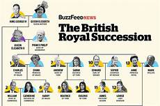 Royal Succession Chart The Definitive Guide To The British Royal Line Of Succession