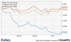 Wells Fargo Bank Stock Chart One Chart That Shows How Wells Fargo S Fake Account