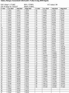 Active Duty Army Pay Chart 2016 Dirim