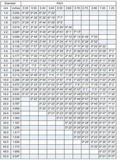 Metric Thread Size Chart Metric Screw Thread Chart Tooling Inc Axial Thread