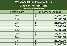 Loan Interest Chart How Rising Interest Rates Affect Your Personal Finances