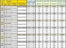 All Thread Tensile Strength Chart Bolt Torque Chart