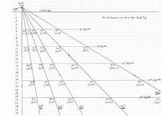 Trolling Line Depth Chart Trolling Depth Chart