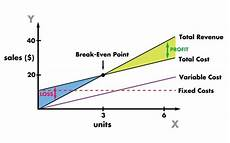 Breakeven Analysis Iibf Amp Nism Adda Break Even Analysis Useful For