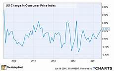Us Consumer Price Index Chart Will Rising Interest Rates Hurt These Energy Stocks