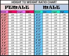 Average Strength Chart Height To Weight Chart Weight Charts Height To Weight