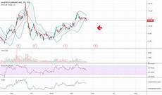 Acb Chart Acb Stock Price And Chart Tsx Acb Tradingview