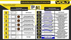 Ingress Protection Chart Ip Ingress Protection Table Brokeasshome Com