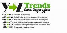 Generation Y Workforce Generation Z Enters The Workforce Leadership Alliance