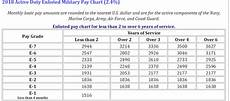 2015 Mil Pay Chart Mil Pay Table Brokeasshome Com