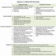 Wound Dressing Comparison Chart Comparing Alginate And Gelling Fiber Dressings Woundsource