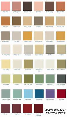Craft Style Chart 233 Best Images About Historic House Colors On Pinterest