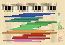 Octave Range Chart Infographics Instrument Octave Range Music Mixing