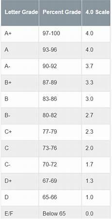 College Gpa Scale Gpa Weighted Scale Blog Dandk
