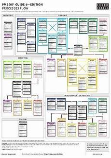 Mulcahy Project Management Process Chart Pmbok 174 Guide Processes Flow 6th Edition Pmbok Project