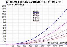 Bullet Ballistic Coefficient Chart What Is Ballistic Coefficient As It Relates Bullets