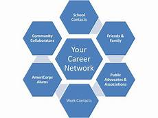 Building A Network Ask The Career Coach Building A Professional Network From