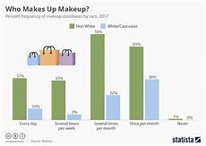 Skin Sale Chart Chart Who Makes Up Makeup Statista