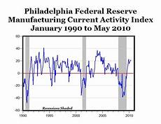 Philly Fed Index Chart Carpe Diem Catching Up From From Yesterday Philly Fed