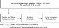 Hegemonic Masculinity Institutionalized Hegemonic Masculinity And By United