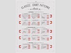 Chart Patterns   TRESOR FX