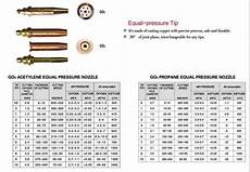 Propane Cutting Tip Chart Gas Cutting Tip Propane Torch Nozzle Lpg Nozzle From Ideal