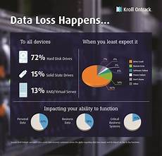 Data Loss Your Hard Drive Is Still The Main Cause Of Data Loss