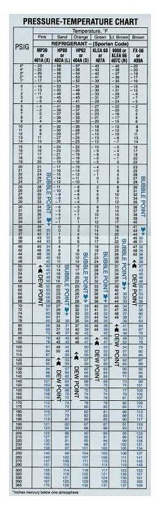 404a Suction Pressure Chart Solved A Technician Takes The Following Readings On An