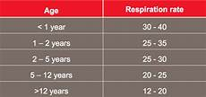 Normal Respiration Rate For Adults Chart How To Take A Respiratory Rate In First Aid First Aid
