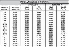 Pipe Schedule Chart What Do Pipe Schedules Mean Metal Supermarkets