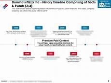 Domino S Pizza Organizational Chart In Malaysia History Of Dominos Pizza Company Global History Blog