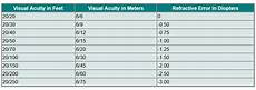 Refractive Error Chart How To Convert A Diopter To Visual Acuity Quora