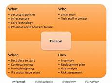 Tactical Plan Tech Planning Smackdown Nten