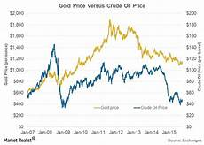 Gold Vs Oil Historical Chart King Dollar Oil And Gold Prices And Recession Risk
