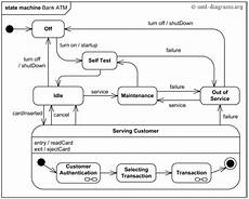 State Chart Diagram For Atm An Example Of Uml Behavioral State Machine Diagram For A