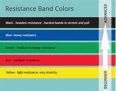 Northern Lights Strength Bands Resistance Band Colors Resistance Band Band Workout