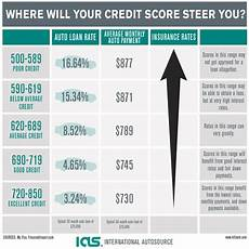 Credit Number Chart How A Bad Credit Score Affects Your Auto Loan Rate